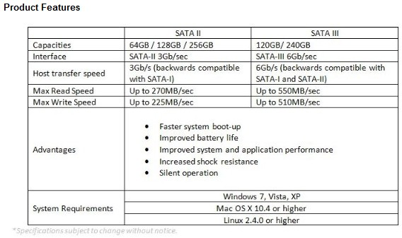 verb upgrade specs