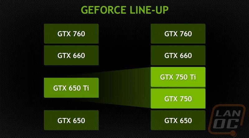 Nvidia gtx 750 ti maxwell launch