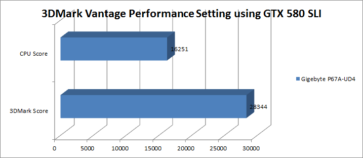 3dmarkvantageperformancegtx580