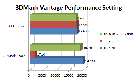 3dmarkvantage-performance