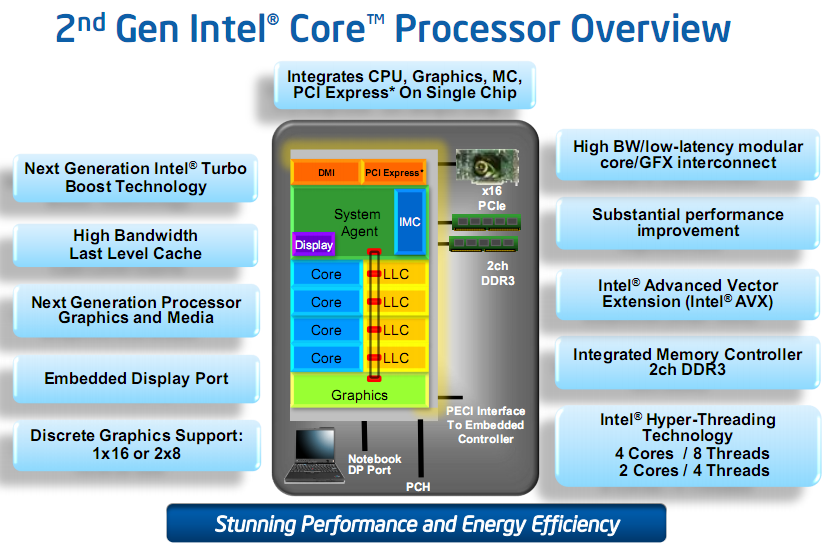 cpu_overview