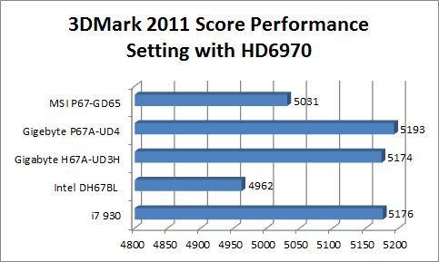 3dmark2011performancehd6970