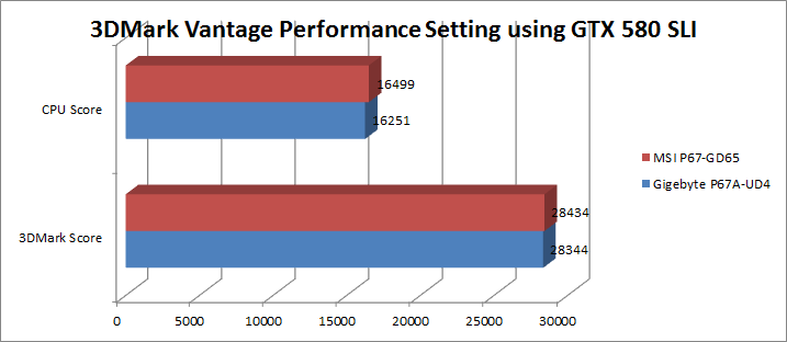 3dmarkvantageperformancegtx580sli
