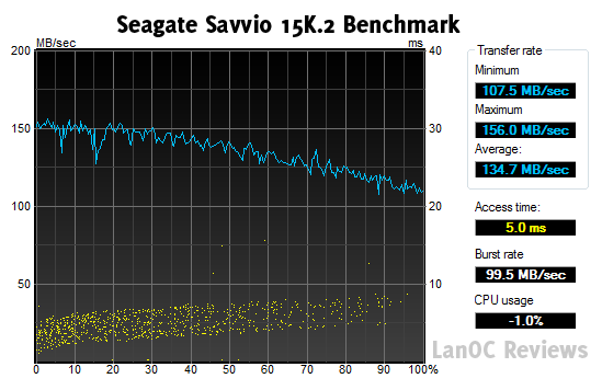 HDTune_Benchmark_SEAGATE_ST9146852SS