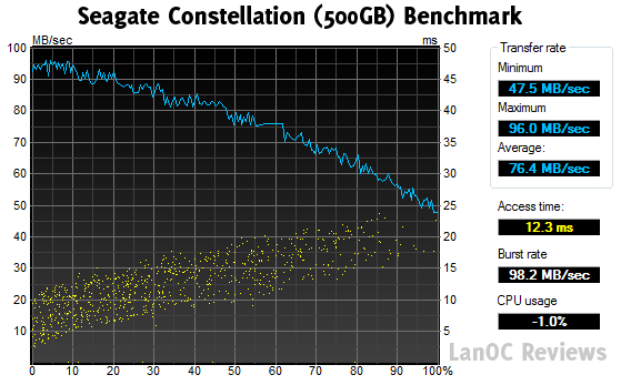 HDTune_Benchmark_SEAGATE_ST9500430SS