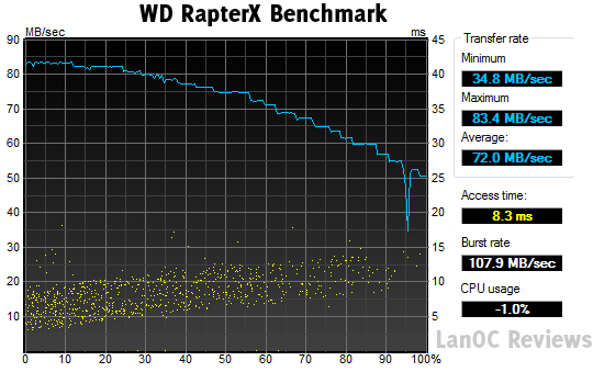 HDTune_Benchmark_WDC_WD1500AHFD-00RAR5