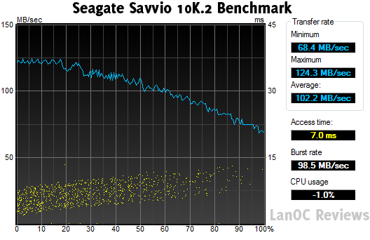 HDTune_Benchmark_SEAGATE_ST9300603SS