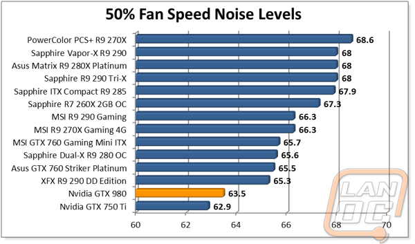 Nvidia GTX 980 - LanOC Reviews