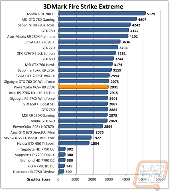 PowerColor PCS+ R9 270X - LanOC Reviews