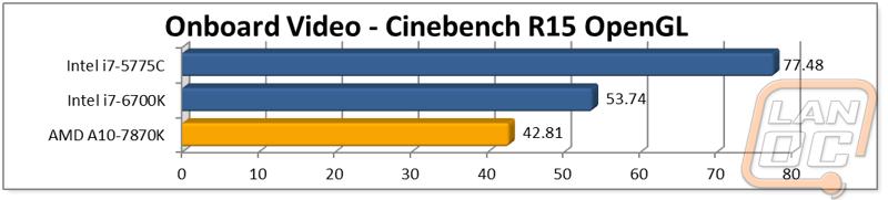 AMD A10-7870K - LanOC Reviews