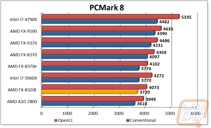 Amd Fx 8320e Lanoc Reviews