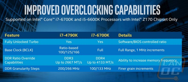 Intel i7-6700K Skylake - LanOC Reviews