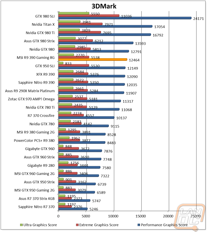 MSI R9 390 Gaming 8G - LanOC Reviews
