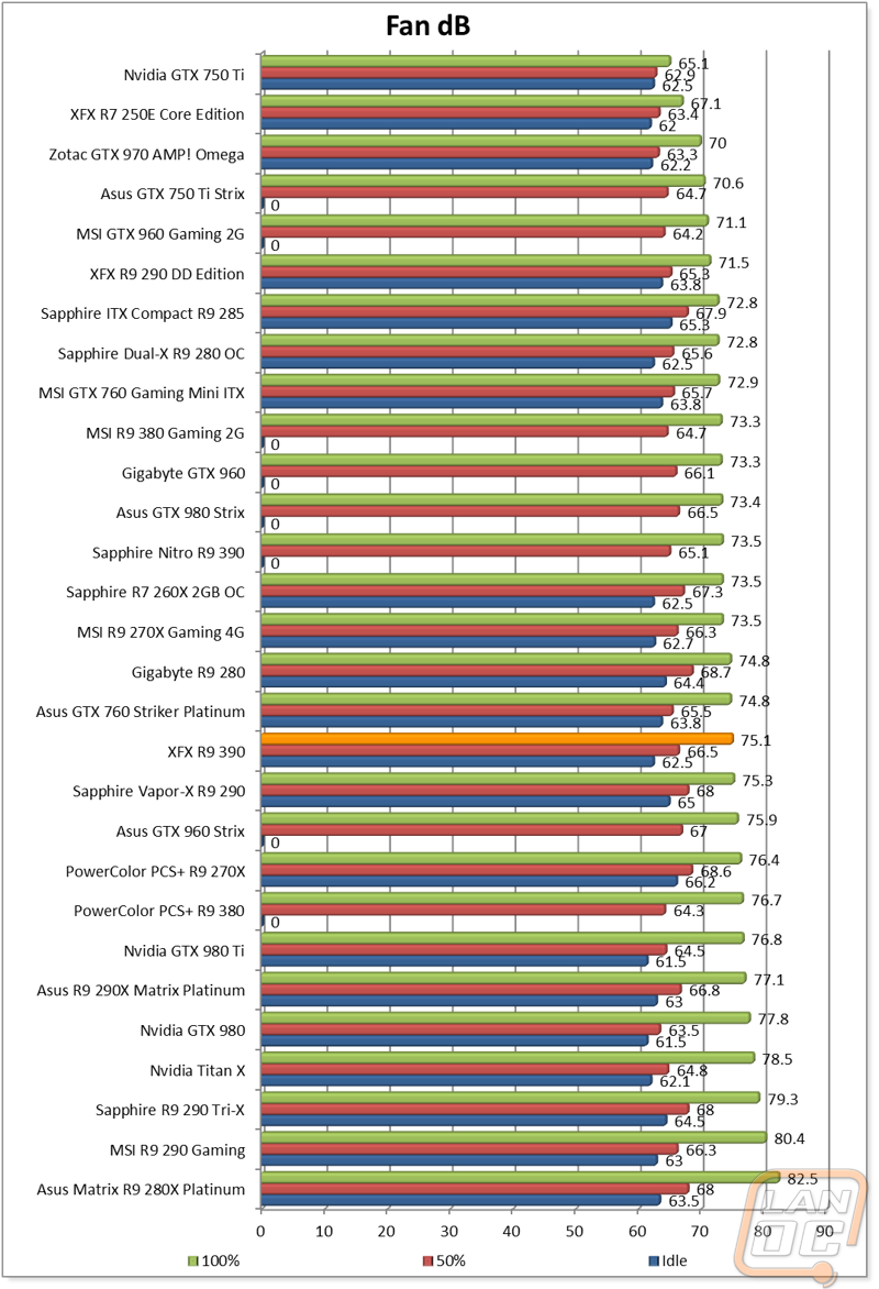 XFX R9 390 Double Dissipation Core Edition - LanOC Reviews