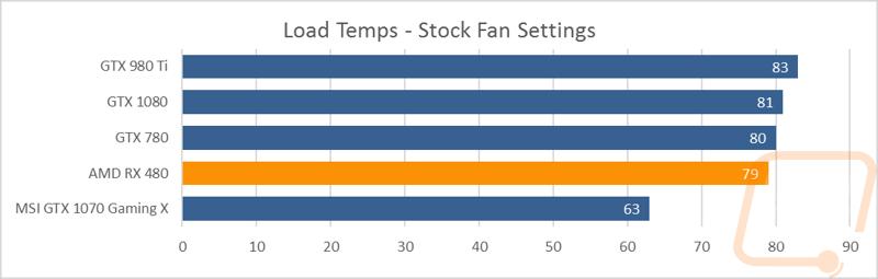 AMD Radeon RX 480 8GB - LanOC Reviews