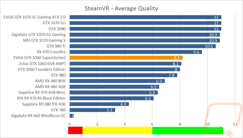 EVGA GTX 1060 SC - LanOC Reviews