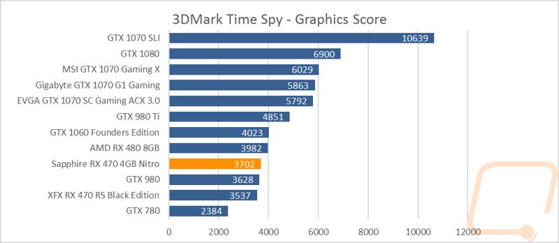 Sapphire RX 470 4GB Nitro - LanOC Reviews