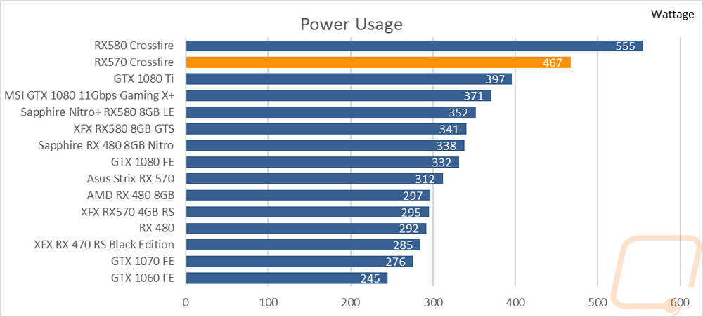 Power Usage and Final Thoughts - Page 5 - LanOC Reviews