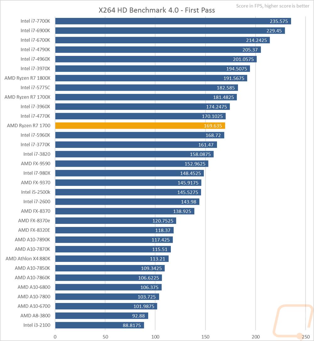 AMD Ryzen R7 1700 - LanOC Reviews