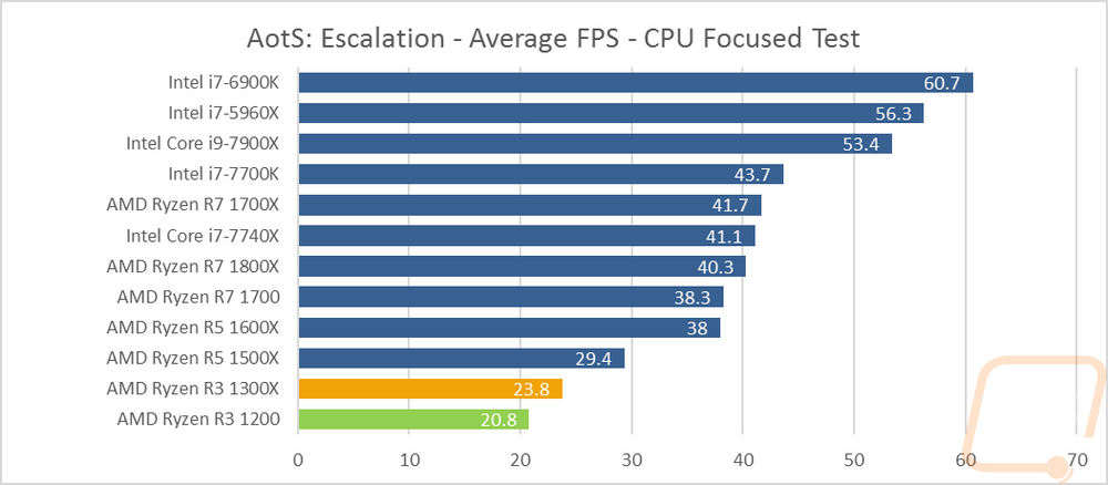 AMD Ryzen R3 CPUs - LanOC Reviews