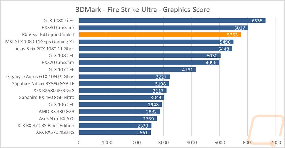AMD RX Vega 64 Liquid Cooled - LanOC Reviews