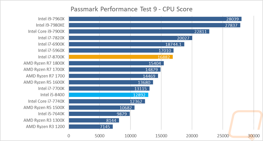Intel 8th Gen Core CPUs – Coffee Lake - LanOC Reviews