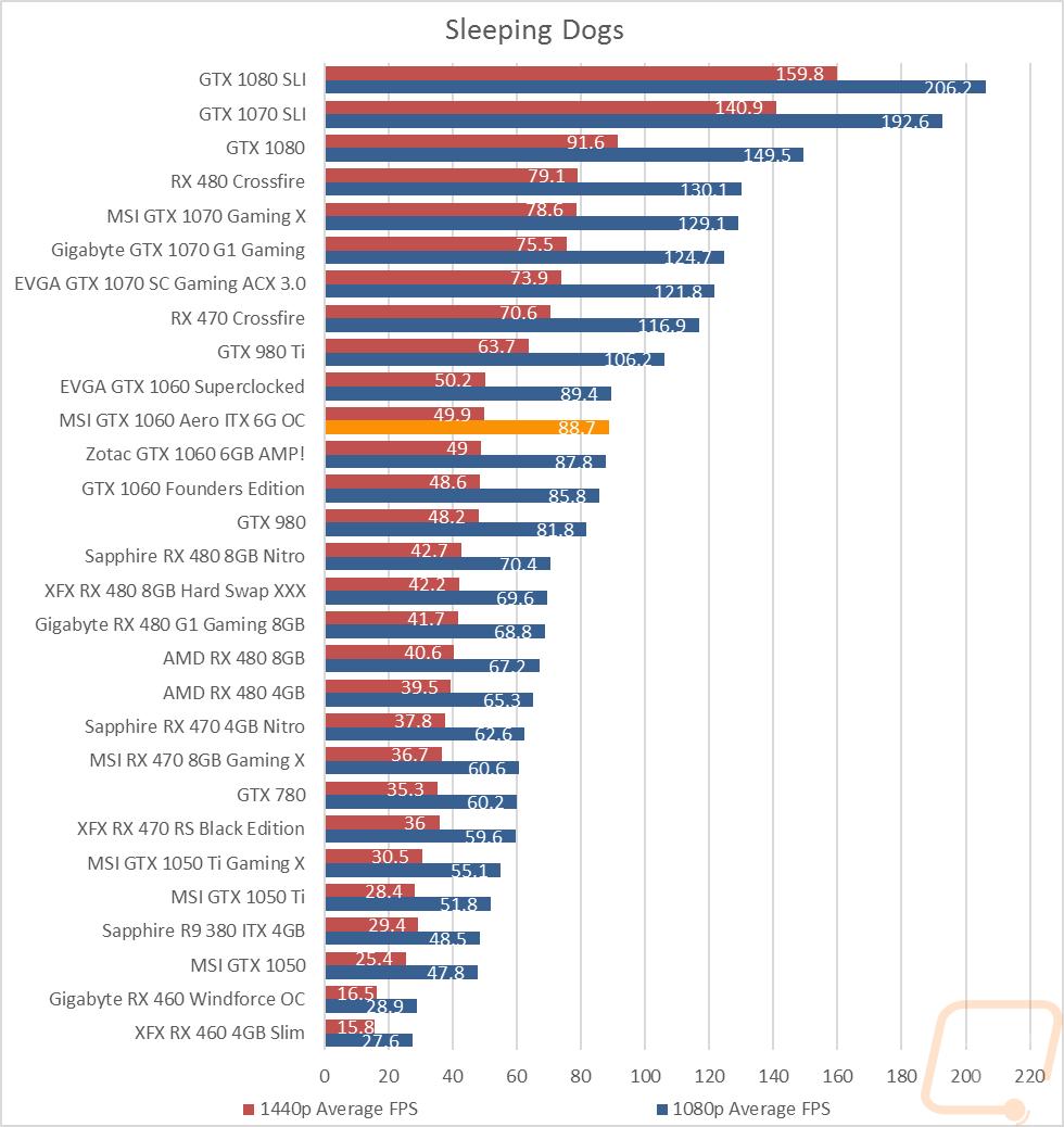 MSI GTX 1060 Aero ITX 6G OC - LanOC Reviews