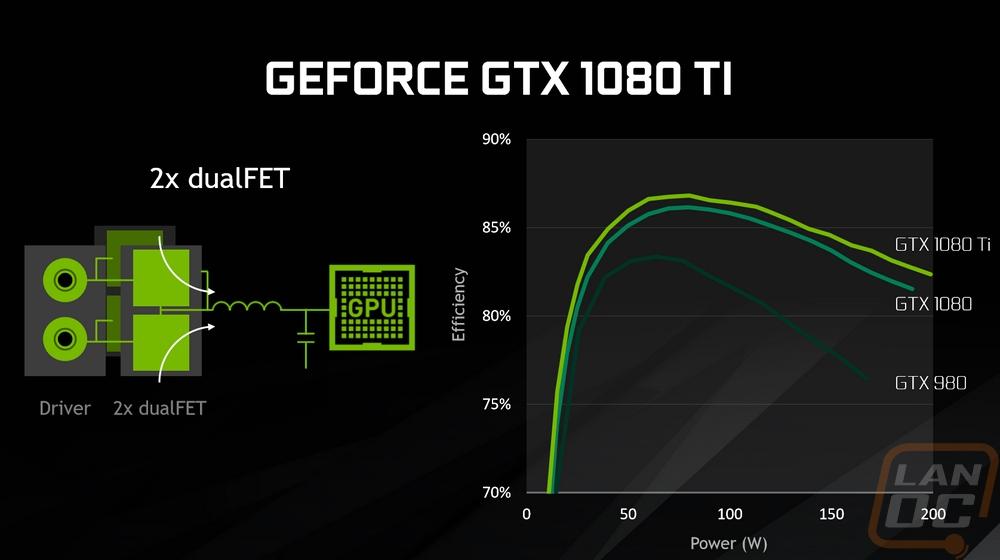 Nvidia GTX 1080 Ti Founders Edition - LanOC Reviews