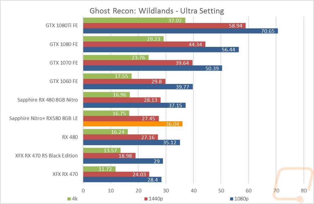 Sapphire Nitro+ RX580 8GB LE - LanOC Reviews