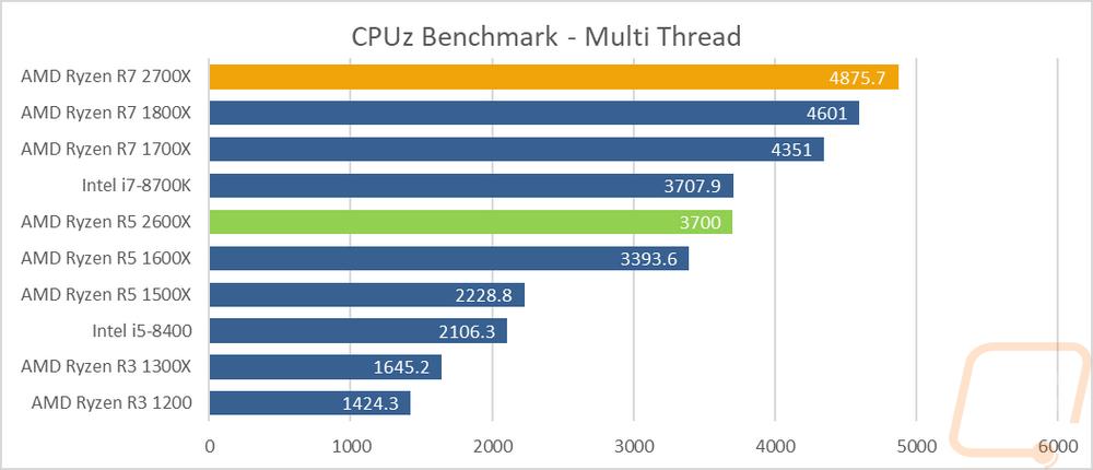 AMD Ryzen 7 2700X and Ryzen 5 2600X - LanOC Reviews