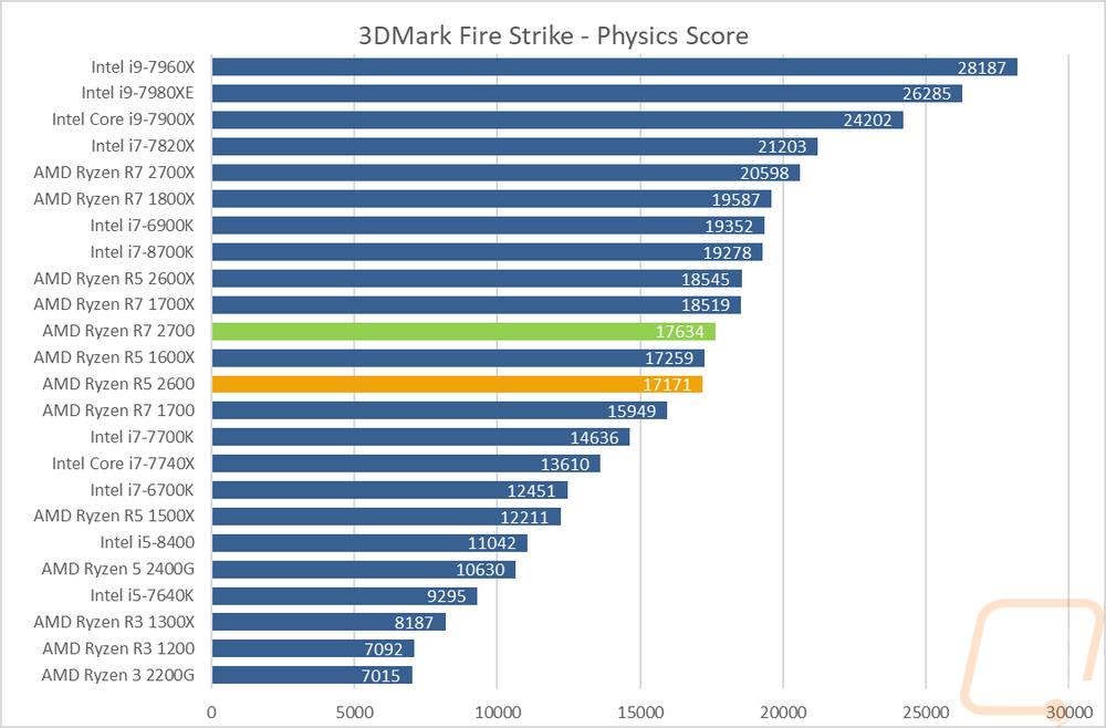 AMD Ryzen 5 2600 and Ryzen 7 2700 - LanOC Reviews