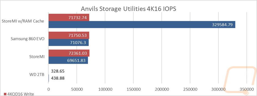 AMD StoreMI - LanOC Reviews