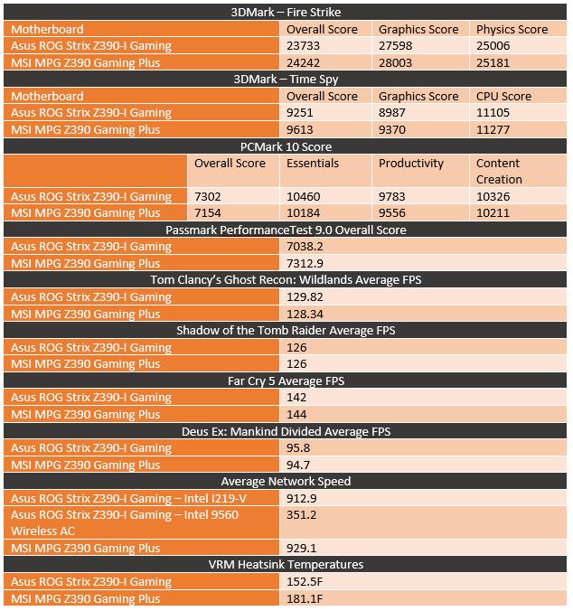 Asus ROG Strix Z390-I Gaming - LanOC Reviews