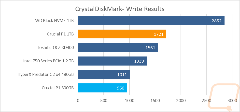 Crucial P1 NVMe 1TB and 500GB - LanOC Reviews