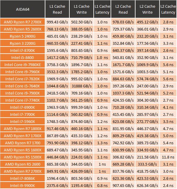 Intel i9-9900K - LanOC Reviews