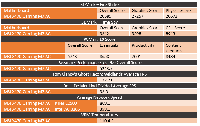 MSI X470 Gaming M7 AC - LanOC Reviews