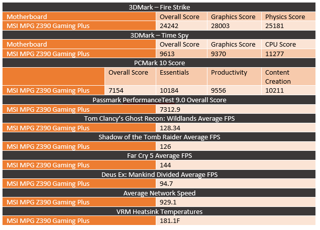 MSI MPG Z390 Gaming Plus - LanOC Reviews