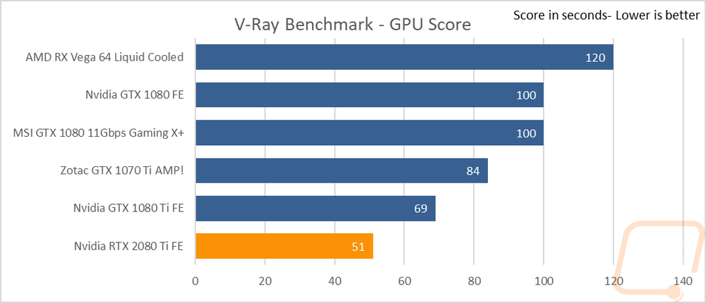 Nvidia RTX 2080 Ti Founders Edition - LanOC Reviews
