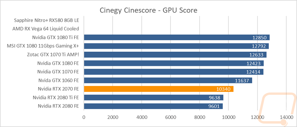 Blender Gpu Benchmark List
