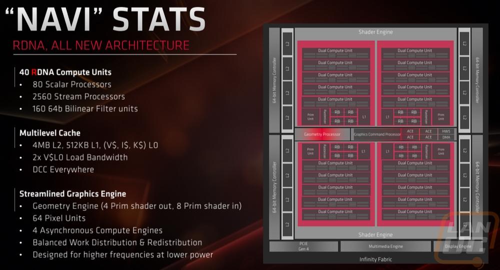 AMD Radeon RX 5700 and Radeon RX 5700 XT - LanOC Reviews