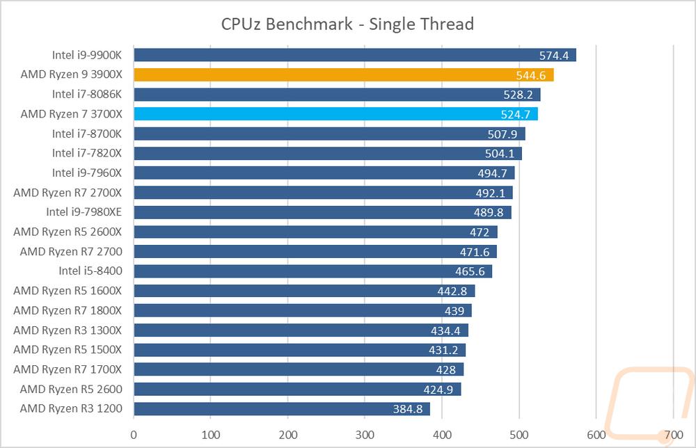AMD Ryzen 7 3700X and Ryzen 9 3900X - LanOC Reviews