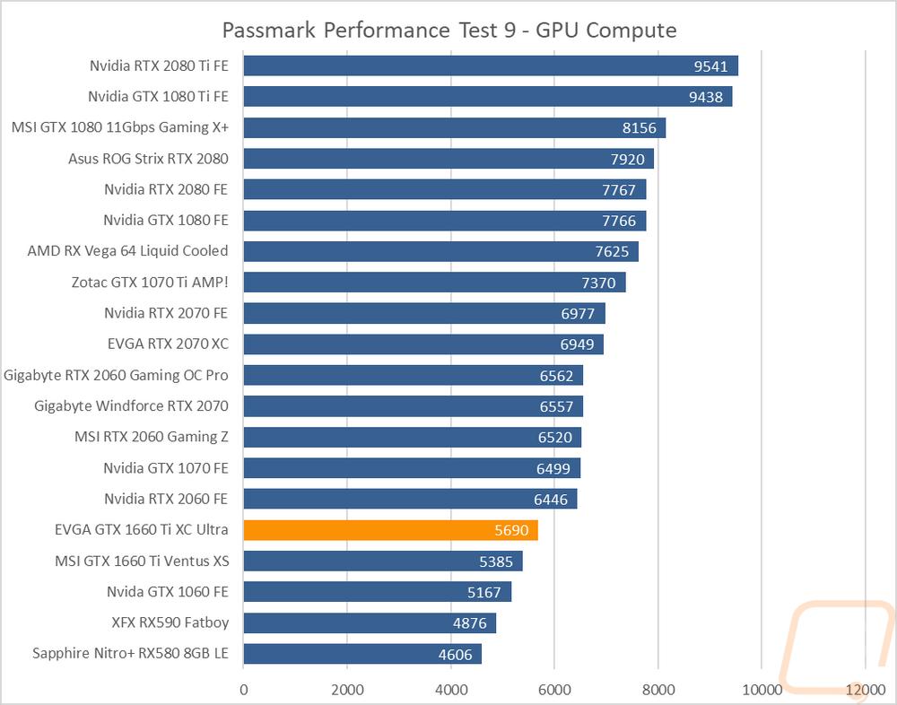 EVGA GTX 1660 Ti XC Ultra - LanOC Reviews