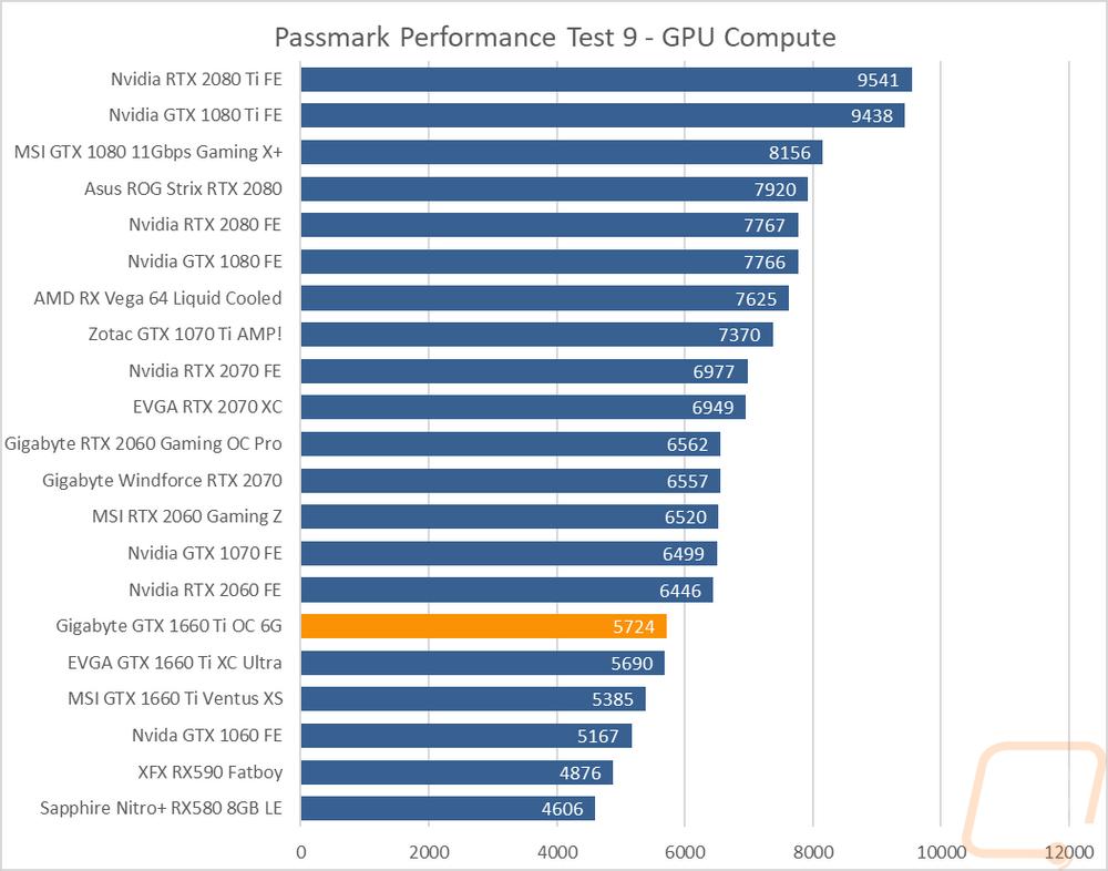 Gigabyte GTX 1660 Ti OC 6G - LanOC Reviews