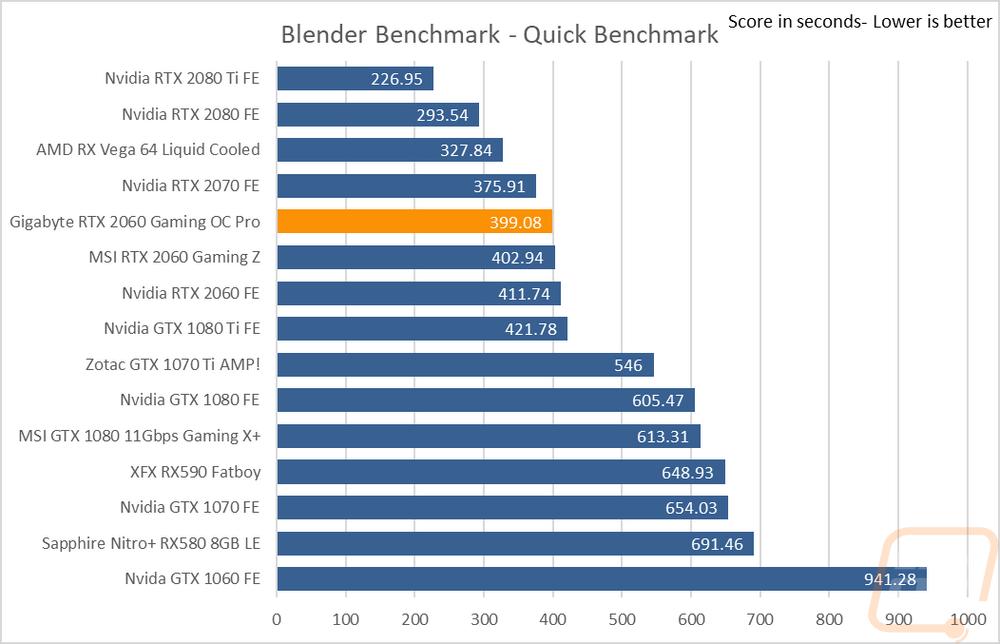 Gigabyte RTX 2060 Gaming OC Pro 6G - LanOC Reviews