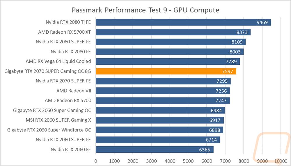 Gigabyte RTX 2070 SUPER Gaming OC 8G - LanOC Reviews