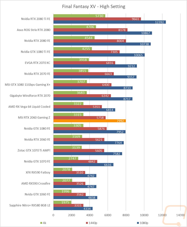 MSI RTX 2060 Gaming Z 6G - LanOC Reviews