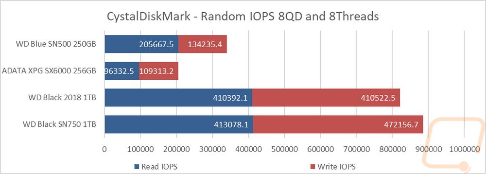 WD Blue SN500 250GB - LanOC Reviews