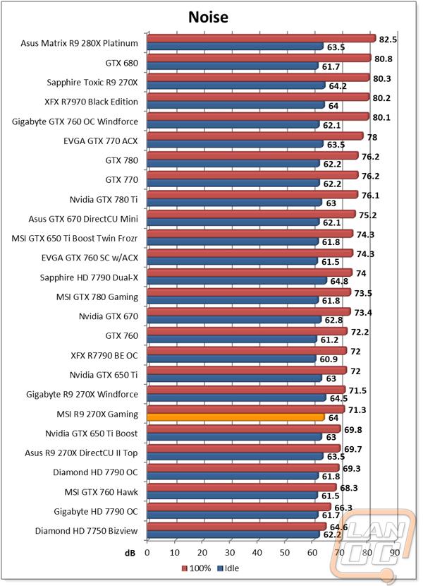 MSI R9 270X Gaming - LanOC Reviews