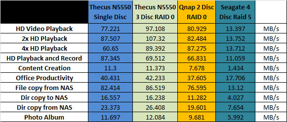 Thecus N5550 NAS with Western Digital Red Drives - LanOC Reviews