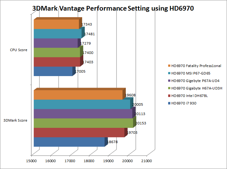 3dmarkvantageperformancehd6970
